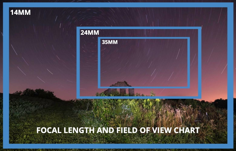 focal length and field of view chart