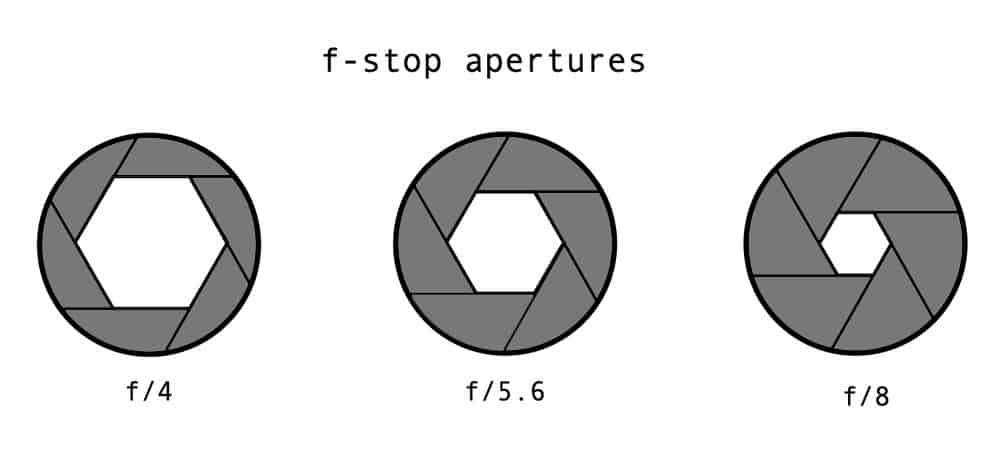 different fstop apertures in lenses