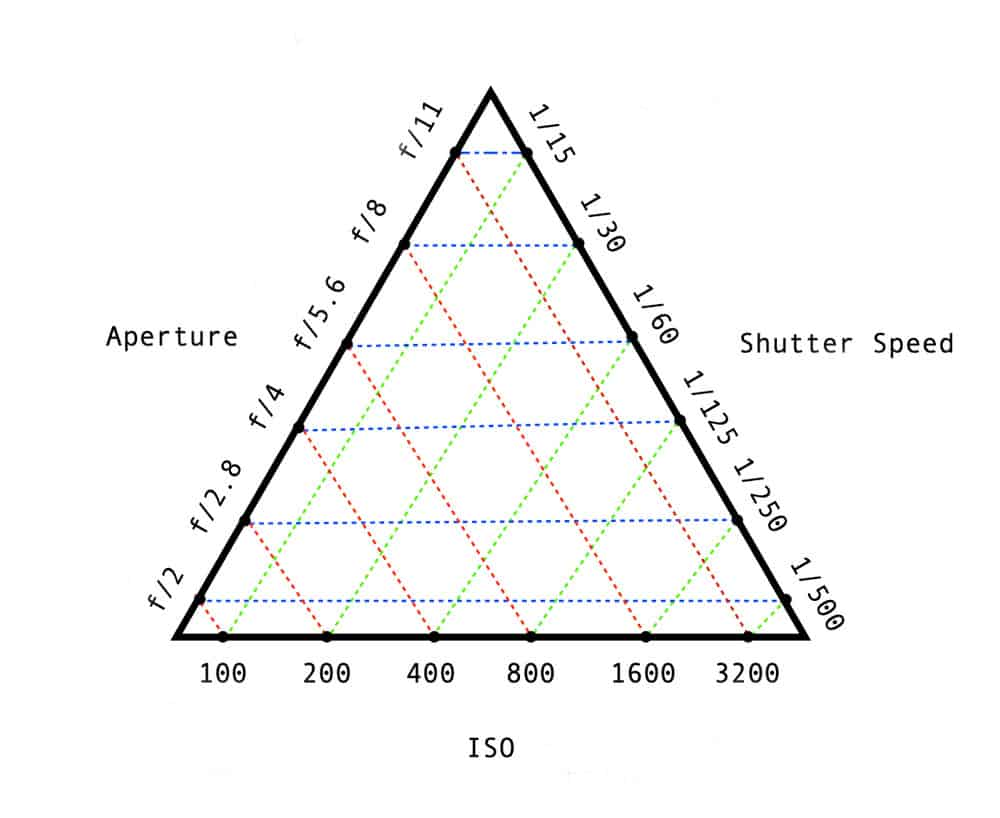 linking the three elements of the exposure triangle