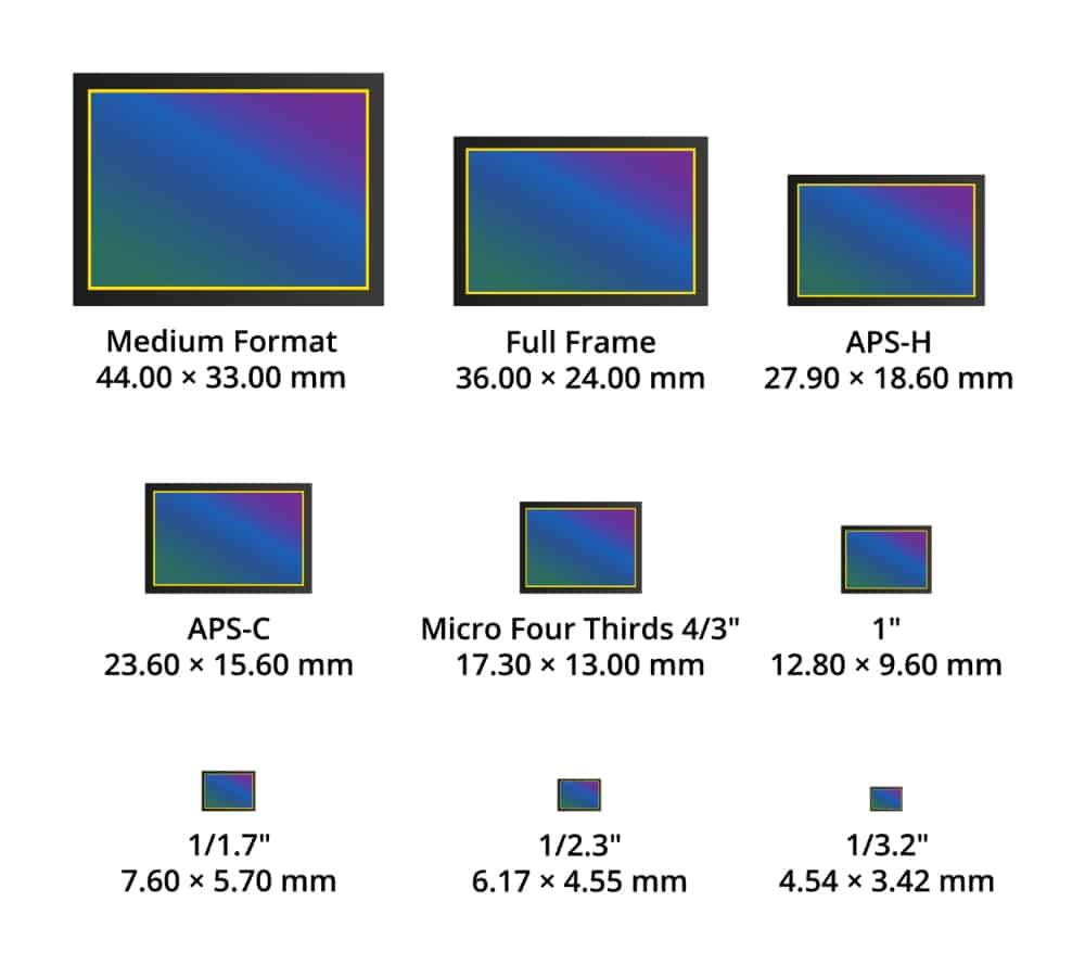 comparison of various camera sensor sizes