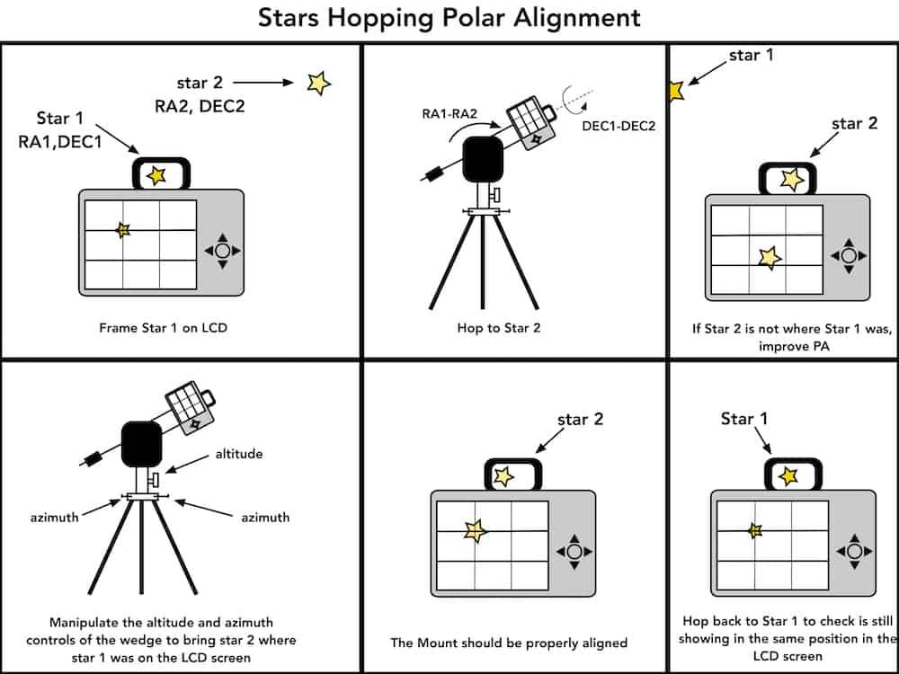 Stars Hopping Polar Alignment procedure