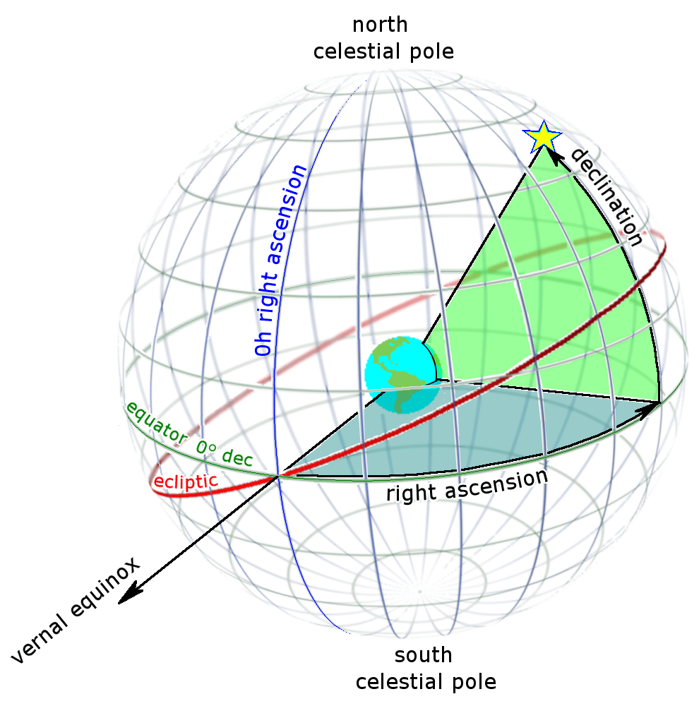 right ascension and declination coordinates on the celestial sphere