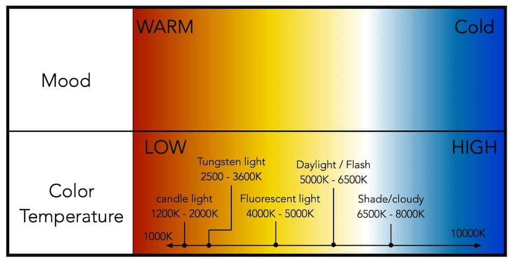 Mood and color temperature