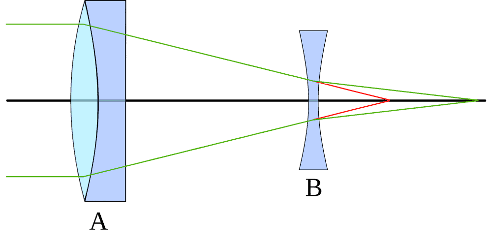 effect a barlow lens has on telescope optics