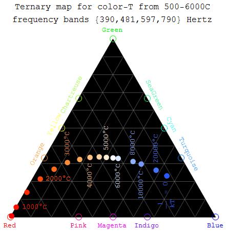 star color temperature map