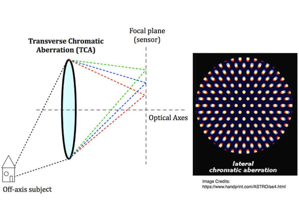 Lateral or Transverse chromatic aberration