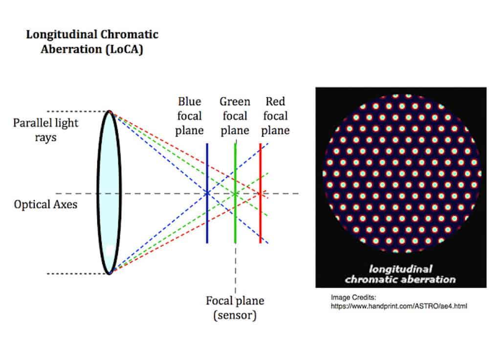 Longitudinal Chromatic Aberration