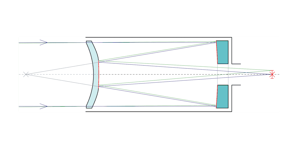 Working principle for a Maksutov catadioptric telescope