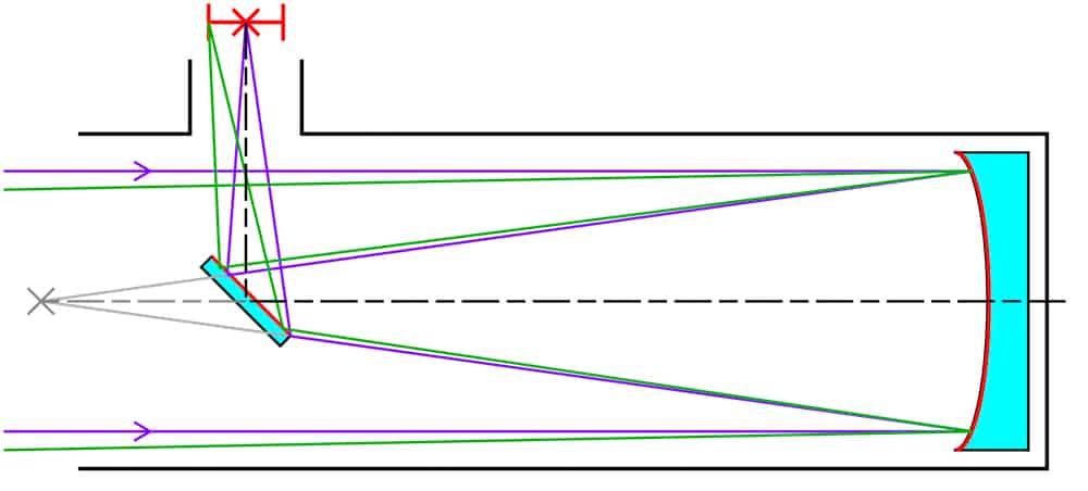 working scheme of a Newtonian reflector telescope