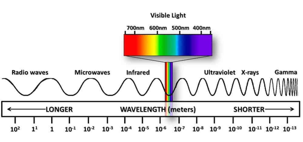electromagnetic spectrum of visible light