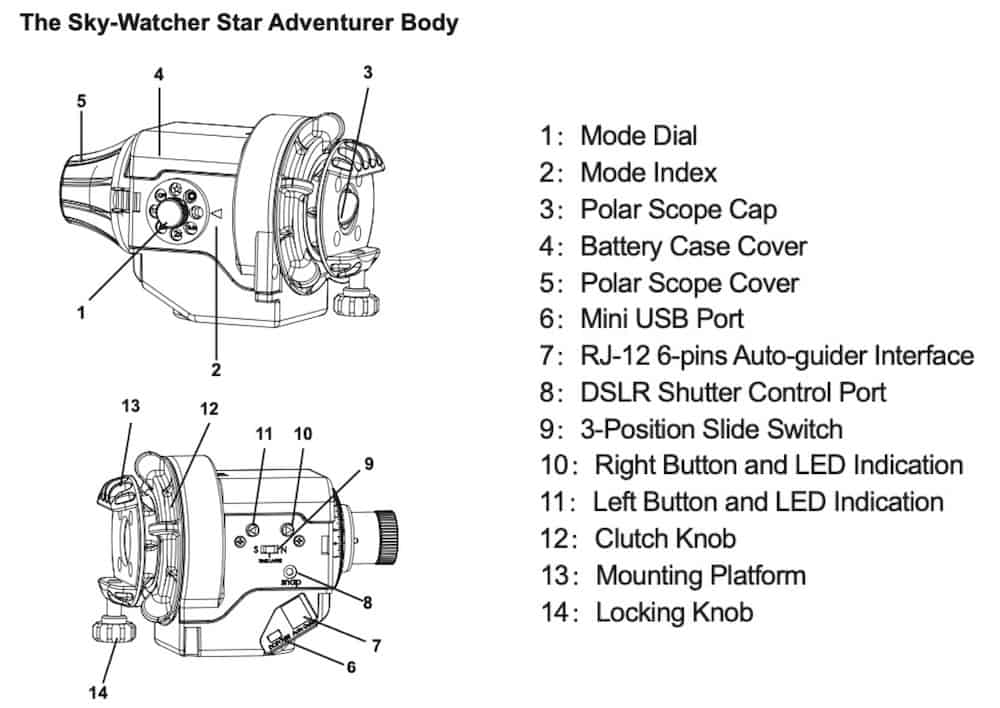 Description of the Star Adventurer body and terminology