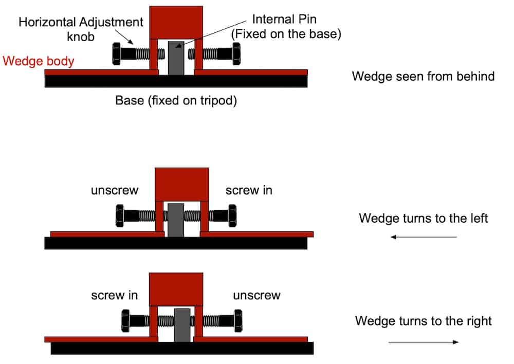 the working principles behind controlling the wedge azimuth