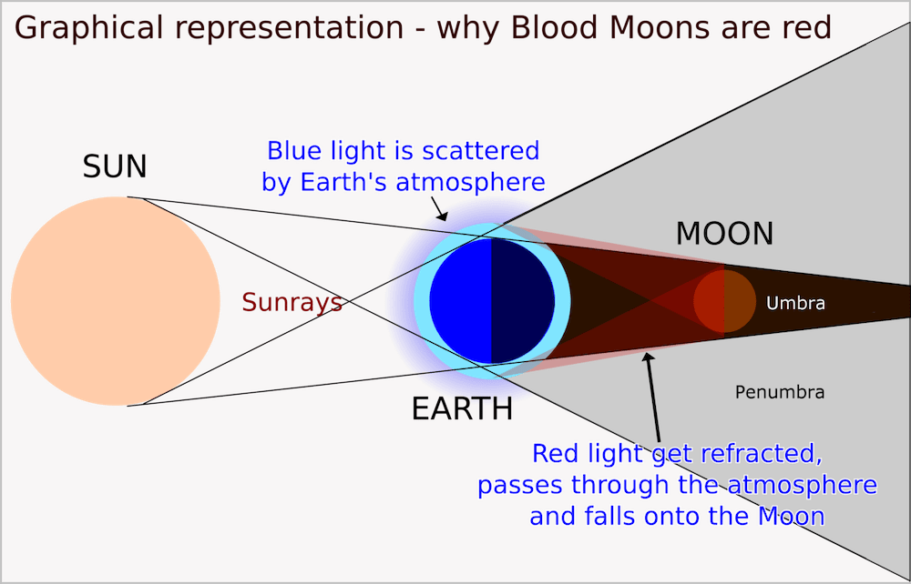 A Scheme illustrating why the Blood Moon is red.