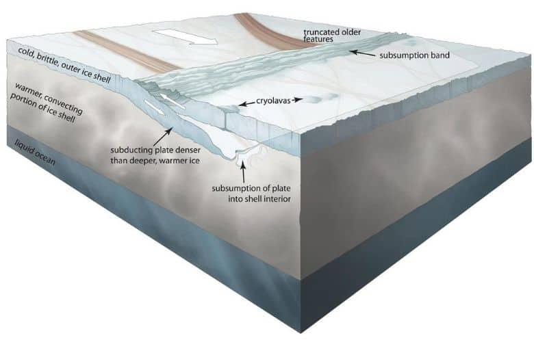 Europa's Tectonic Plates