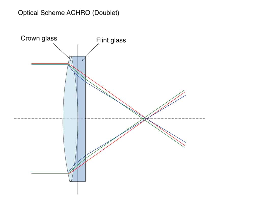 Optical scheme for an achromatic telescope