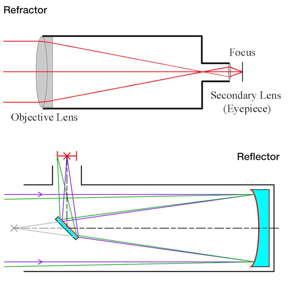 Optical schemes for a refractor