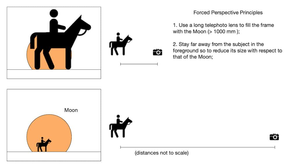 The concepts behind forced perspective
