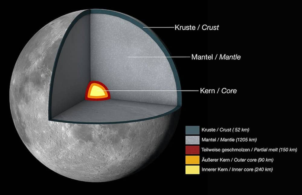 The structure of the Moon