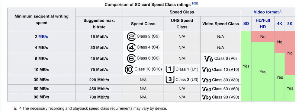 A table about the different speed classes for SD cards