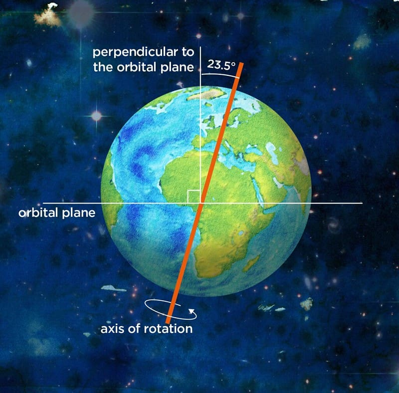 Earth's axis of rotation