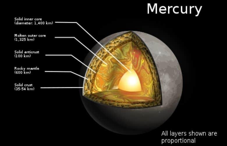 Layers Of Mercury
