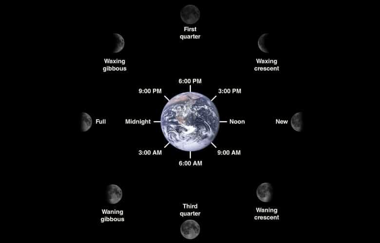Lunar phase diagram