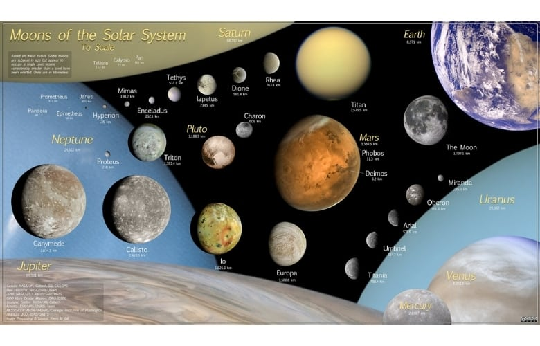 Moons of the Solar System To Scale