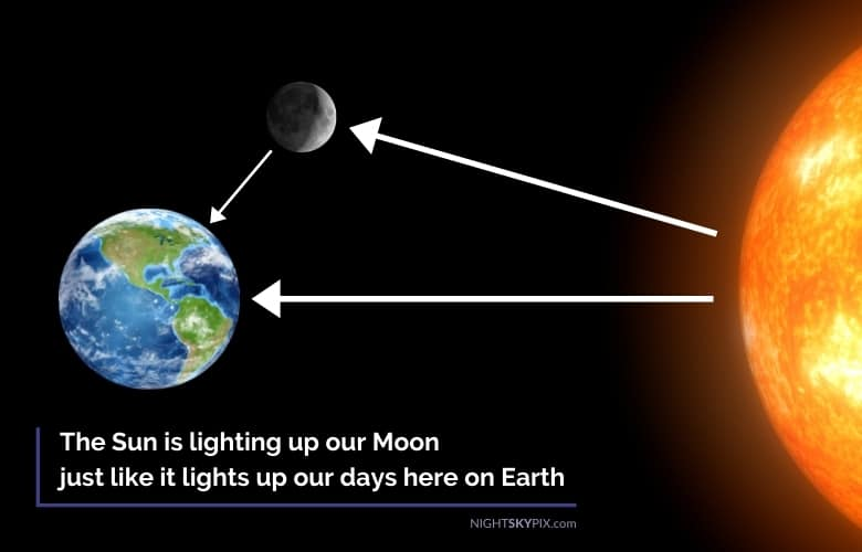 the Sun is lighting up our Moon just like it lights up our days here on Earth
